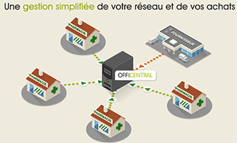 Officentral, solution d'achats groupés
